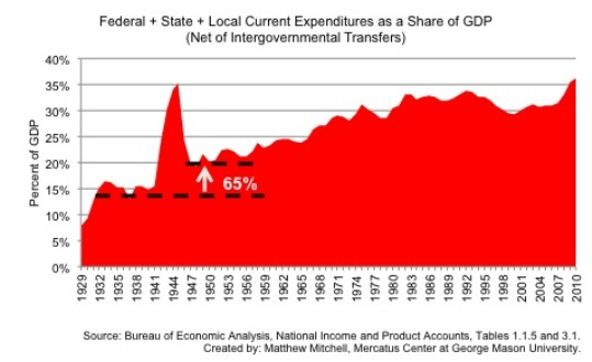 Government spending as a percentage of Gross Domestic Product